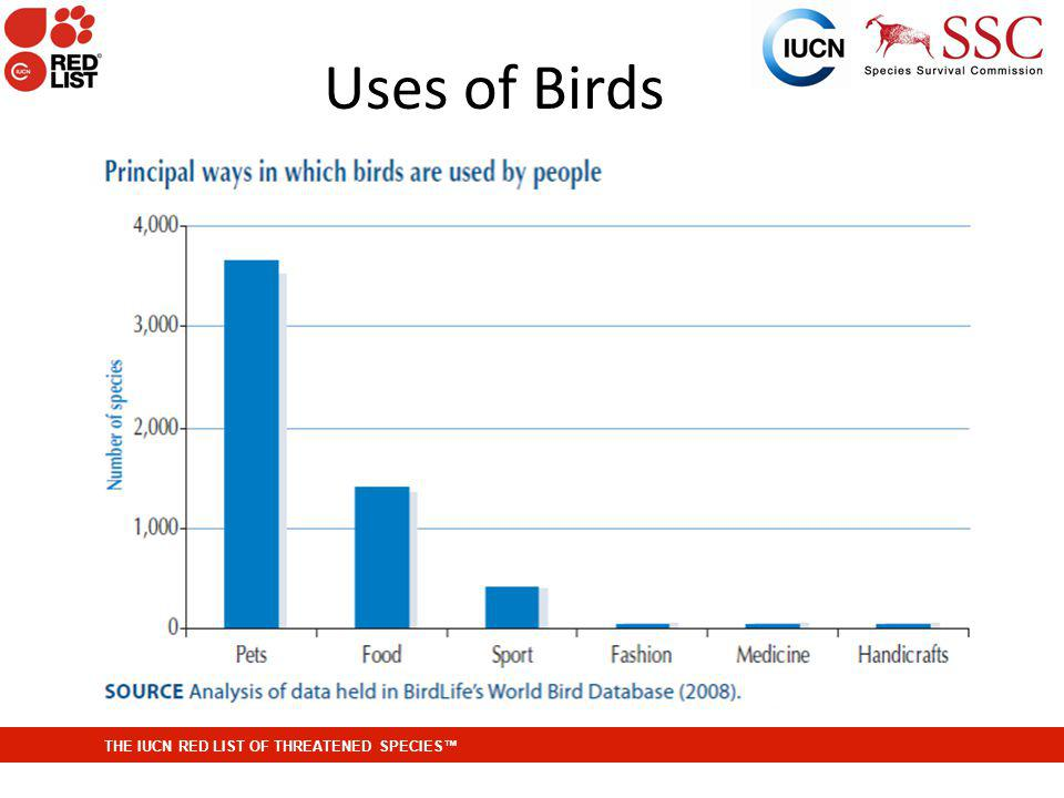 THE IUCN RED LIST OF THREATENED SPECIES Uses of Birds