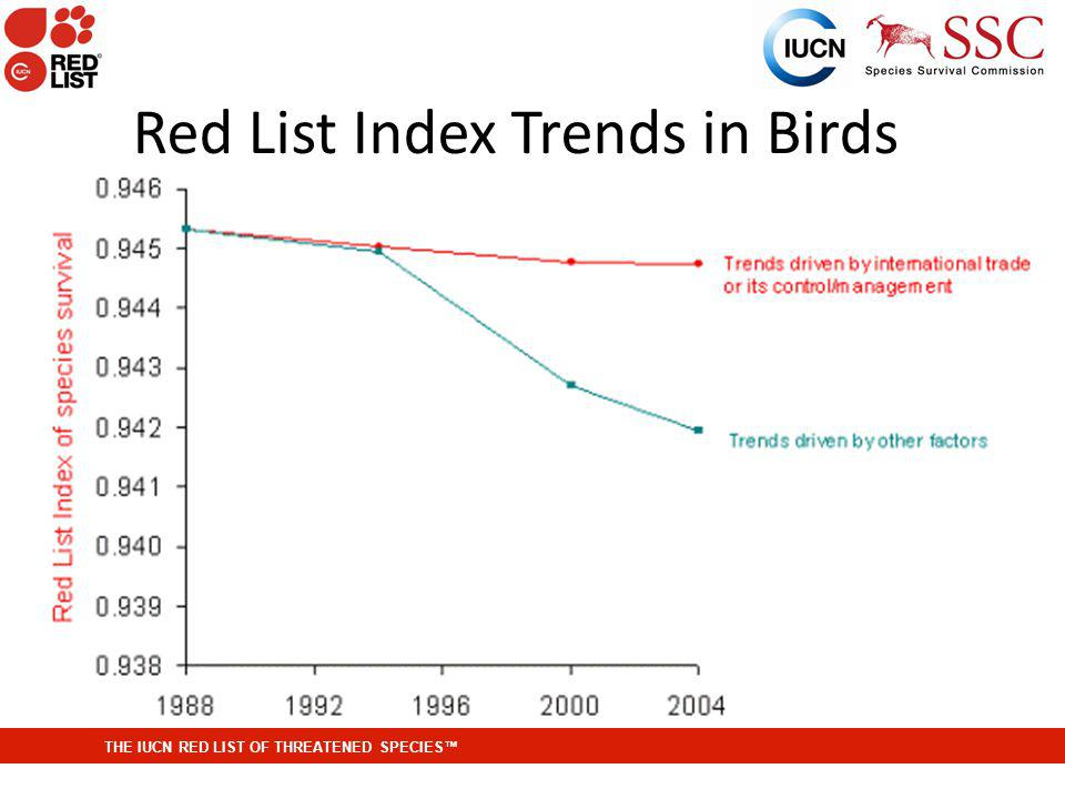 THE IUCN RED LIST OF THREATENED SPECIES Red List Index Trends in Birds