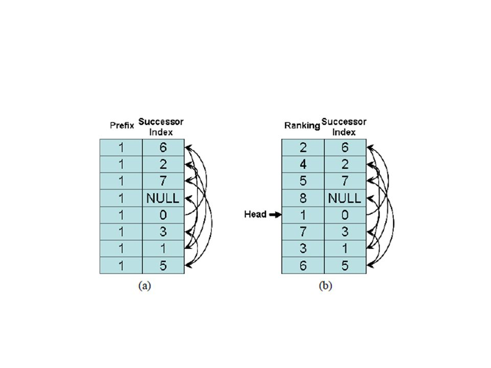 Parallel Algorithm: Prefix computations on arrays Array X partitioned into subarrays Local prefix sums of each subarray calculated in parallel Prefix sums of last elements of each subarray written to a separate array Y Prefix sums of elements in Y are calculated.