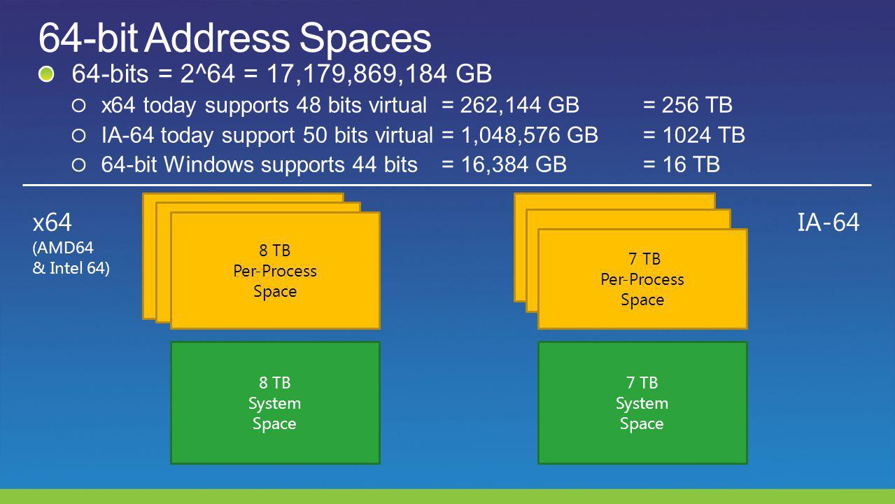 x64 (AMD64 & Intel 64) IA-64 8 TB System Space 7 TB Per-Process Space 7 TB System Space 8 TB Per-Process Space