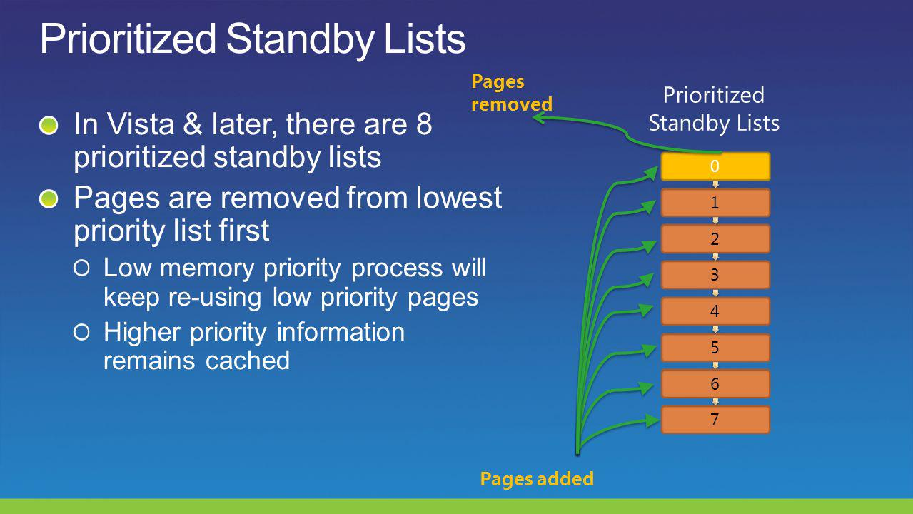 01234567 Prioritized Standby Lists Pages removed Pages added
