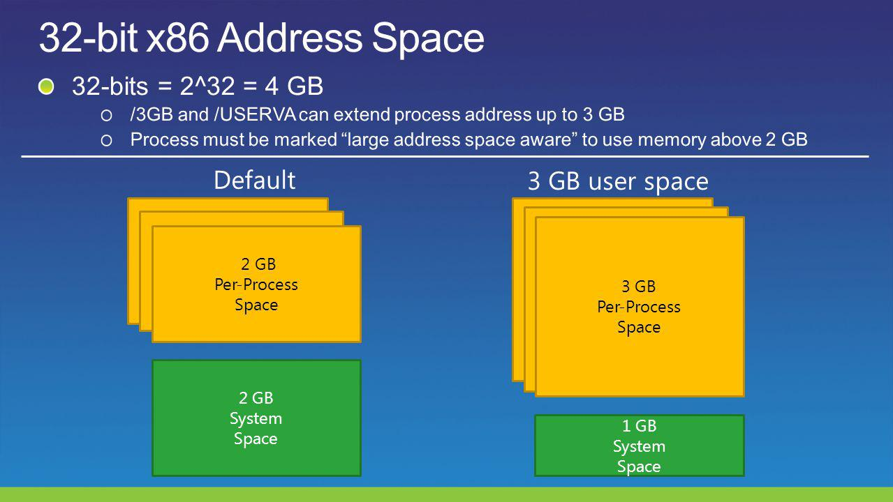 Default 3 GB user space 2 GB Per-Process Space 2 GB System Space 3 GB Per-Process Space 1 GB System Space