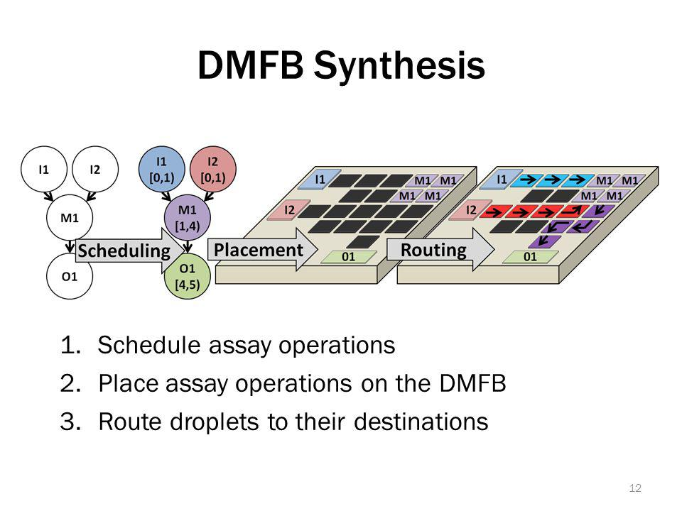 DMFB Synthesis 1.Schedule assay operations 2.Place assay operations on the DMFB 3.Route droplets to their destinations 12