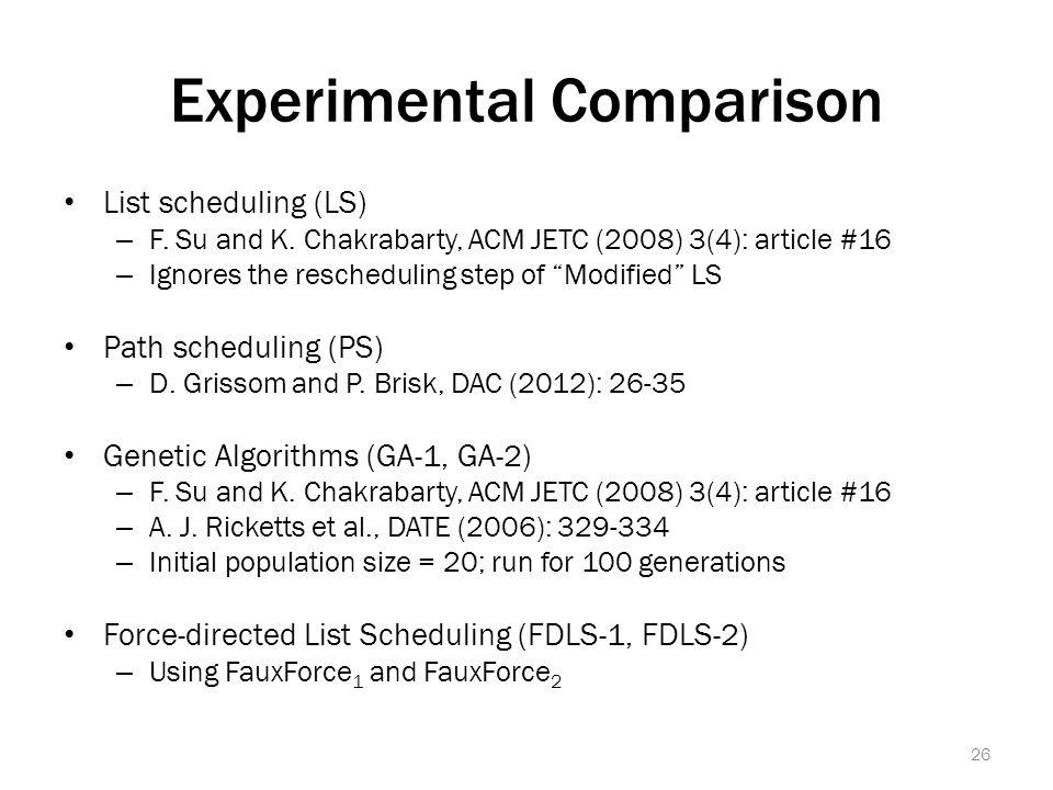 Experimental Comparison List scheduling (LS) – F. Su and K.