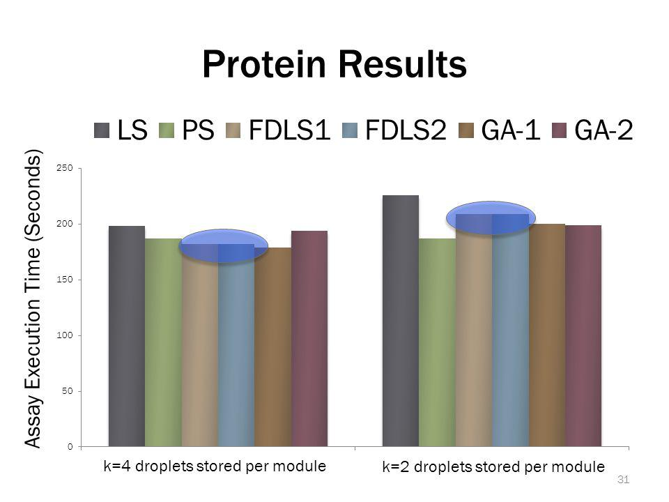 Protein Results Assay Execution Time (Seconds) k=4 droplets stored per module k=2 droplets stored per module 31