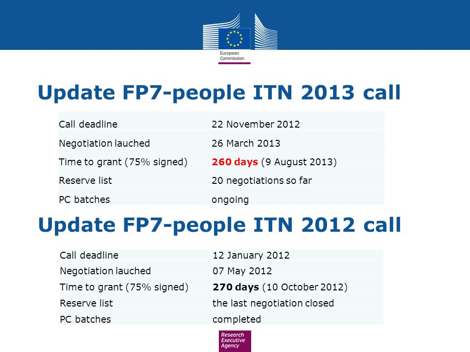 Update FP7-people ITN 2013 call Update FP7-people ITN 2012 call Call deadline22 November 2012 Negotiation lauched26 March 2013 Time to grant (75% signed)260 days (9 August 2013) Reserve list20 negotiations so far PC batchesongoing Call deadline12 January 2012 Negotiation lauched07 May 2012 Time to grant (75% signed)270 days (10 October 2012) Reserve listthe last negotiation closed PC batchescompleted