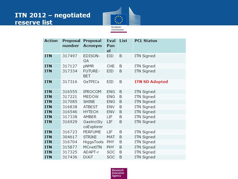 ITN 2012 – negotiated reserve list Action Proposal number Proposal Acronym Eval Pan el ListPCL Status ITN317497 EDISON- GA EIDBITN Signed ITN317127pNMRCHEBITN Signed ITN317334 FUTURE- BET EIDBITN Signed ITN317316GeTPICsEIDBITN SD Adopted ITN316555IPROCOMENGBITN Signed ITN317221MEDOWENGBITN Signed ITN317085SHINEENGBITN Signed ITN316838ATBESTENVBITN Signed ITN316546HYTECHENVBITN Signed ITN317338AMBERLIFBITN Signed ITN316929 GastricGly coExplorer LIFBITN Signed ITN316723PERFUMELIFBITN Signed ITN304617STRIKEMATBITN Signed ITN316704HiggsToolsPHYBITN Signed ITN315877MCnetITNPHYBITN Signed ITN317325ADAPT-rSOCBITN Signed ITN317436DiXiTSOCBITN Signed