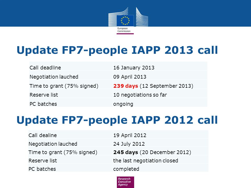 Update FP7-people IAPP 2013 call Update FP7-people IAPP 2012 call Call deadline16 January 2013 Negotiation lauched09 April 2013 Time to grant (75% signed)239 days (12 September 2013) Reserve list10 negotiations so far PC batchesongoing Call dealine19 April 2012 Negotiation lauched24 July 2012 Time to grant (75% signed)245 days (20 December 2012) Reserve listthe last negotiation closed PC batchescompleted