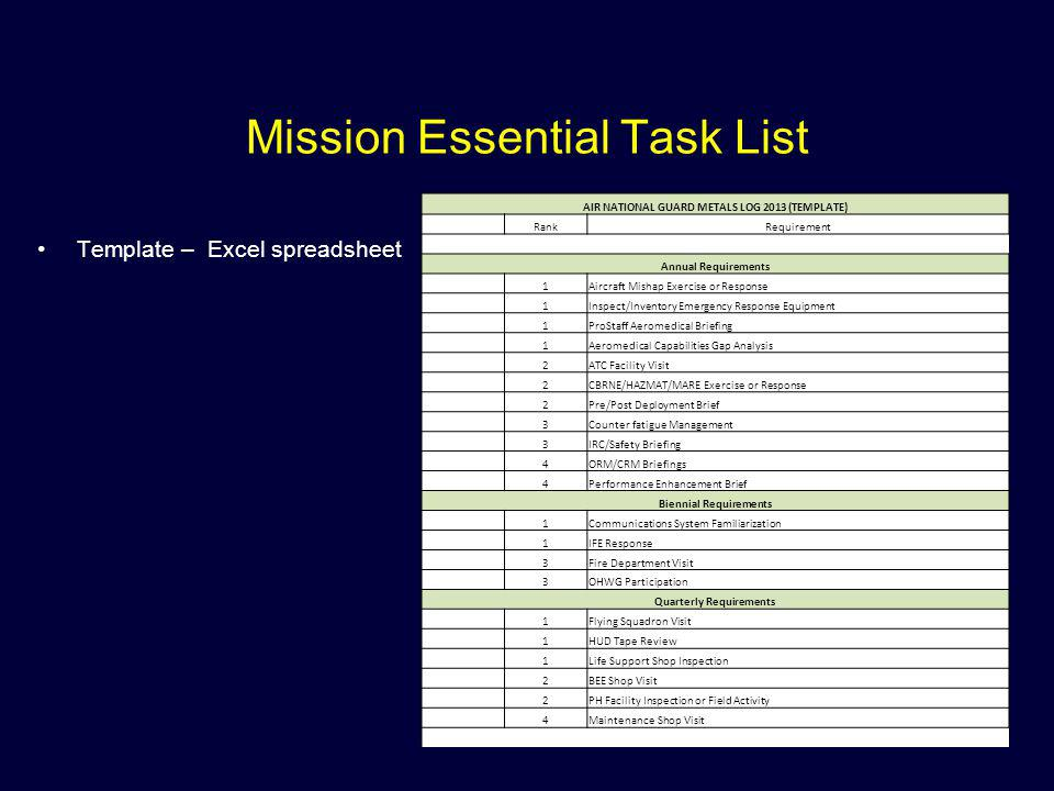 Mission Essential Task List Template – Excel spreadsheet AIR NATIONAL GUARD METALS LOG 2013 (TEMPLATE) RankRequirement Annual Requirements 1Aircraft M