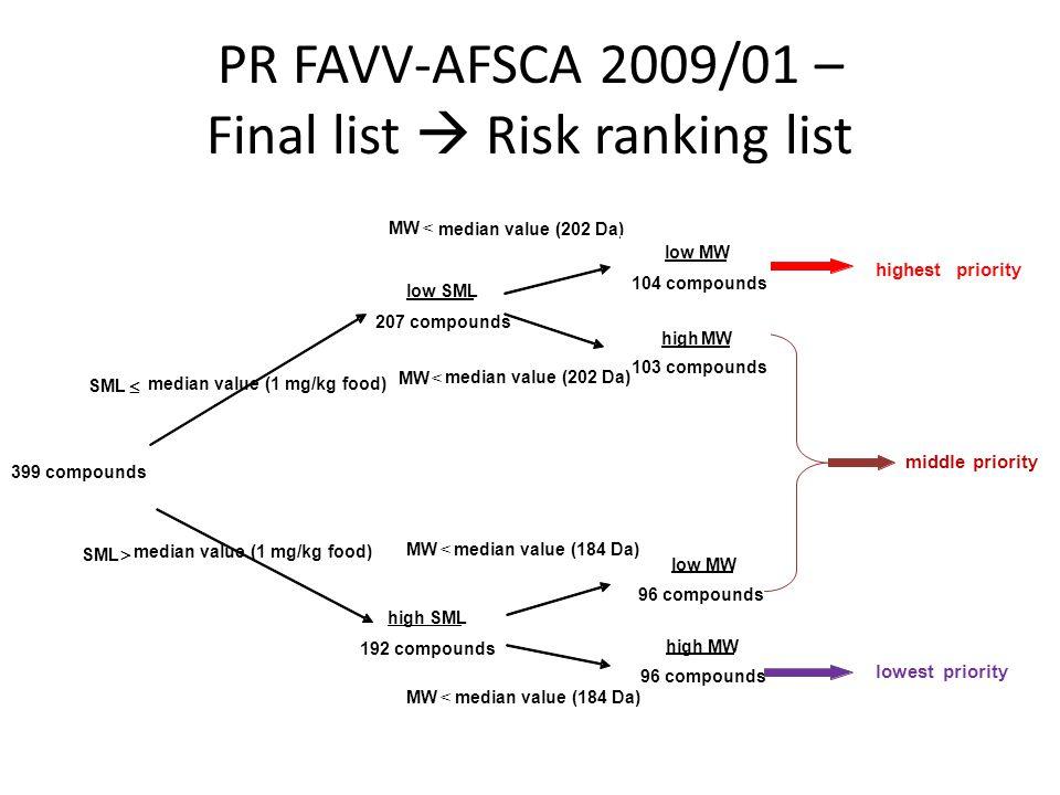 PR FAVV-AFSCA 2009/01 – Final list Risk ranking list