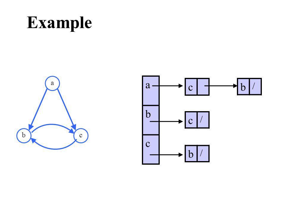 Example a bc a b c c c / b / b /