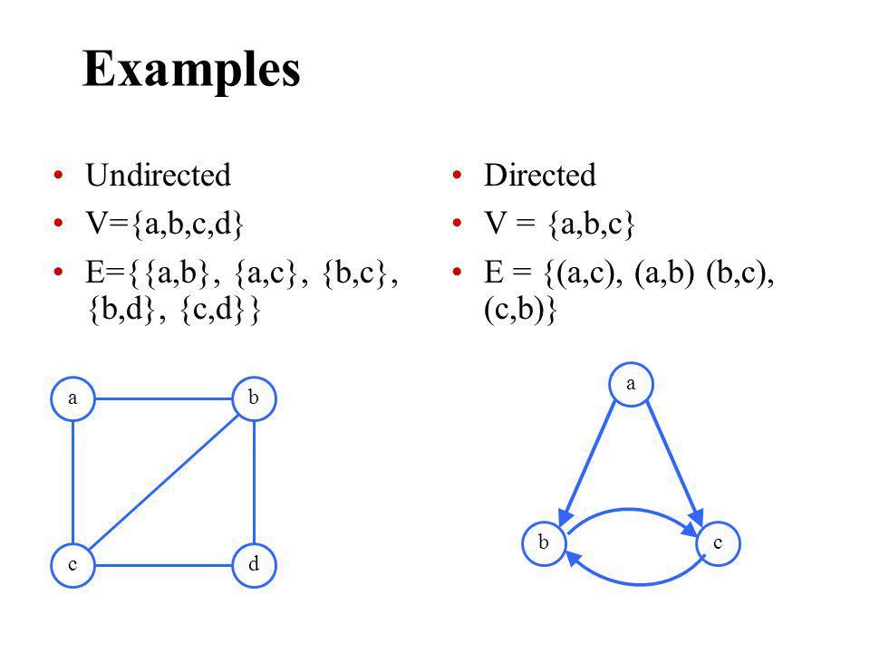 Examples Undirected V={a,b,c,d} E={{a,b}, {a,c}, {b,c}, {b,d}, {c,d}} Directed V = {a,b,c} E = {(a,c), (a,b) (b,c), (c,b)} a cd b a bc