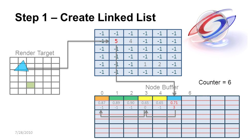 Step 1 – Create Linked List 54 Render Target 0.87 0.89 0.90 0.65 0 0.71 3 12 … Counter = 6 7/28/2010 Node Buffer 01 2 3 4 5 6
