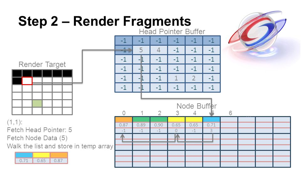 Step 2 – Render Fragments 54 Render Target 0.87 0.89 0.90 0.65 0 0.71 3 12 … (1,1): Fetch Head Pointer: 5 Fetch Node Data (5) Walk the list and store