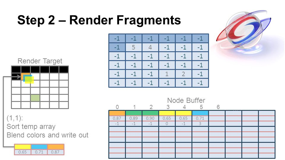 Step 2 – Render Fragments 54 Render Target 0.87 0.89 0.90 0.65 0 0.71 3 12 … (1,1): Sort temp array Blend colors and write out 0.650.710.87 Node Buffe