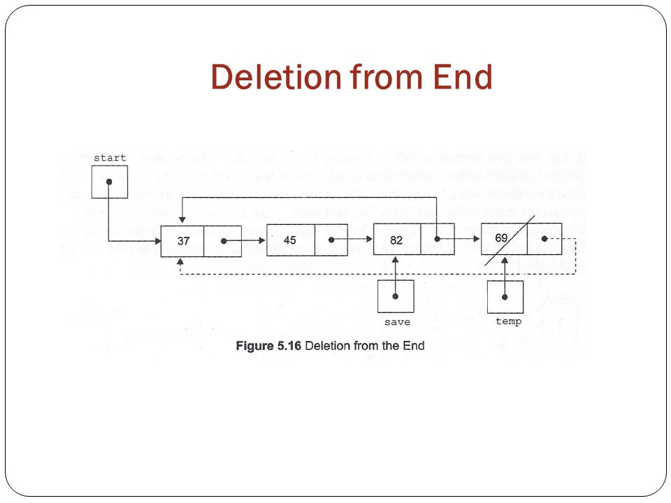 Deletion from End