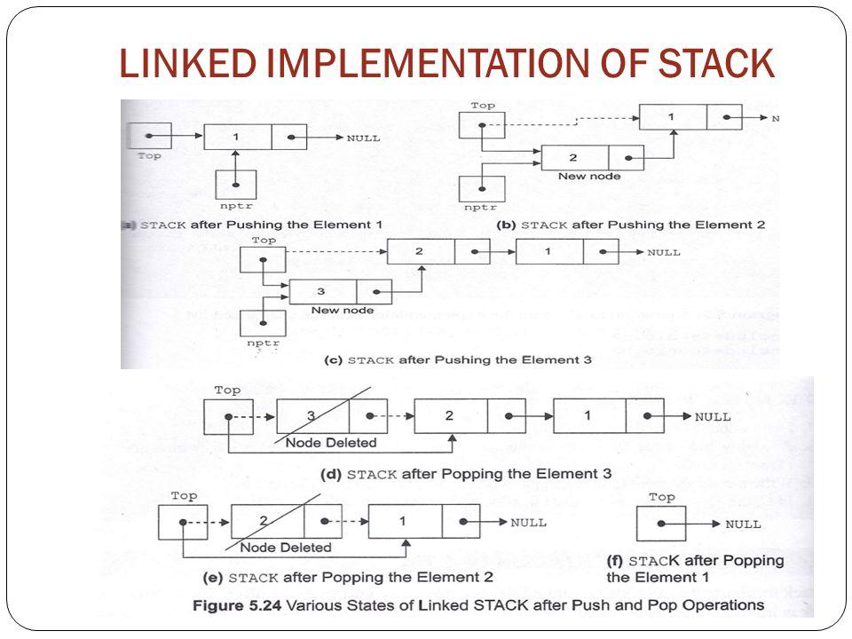 LINKED IMPLEMENTATION OF STACK