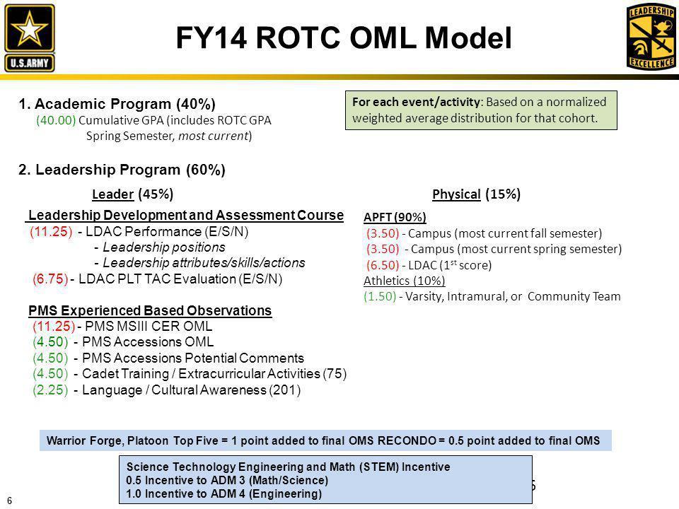 6 FY14 ROTC OML Model 6 1. Academic Program (40%) (40.00) Cumulative GPA (includes ROTC GPA Spring Semester, most current) APFT (90%) (3.50) - Campus