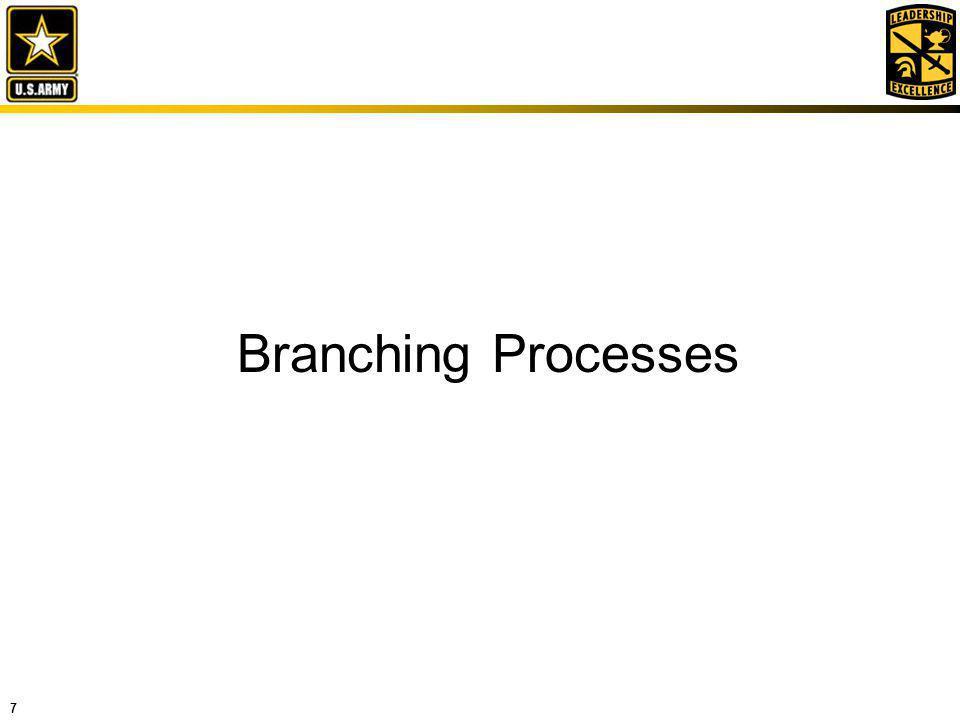 7 Branching Processes