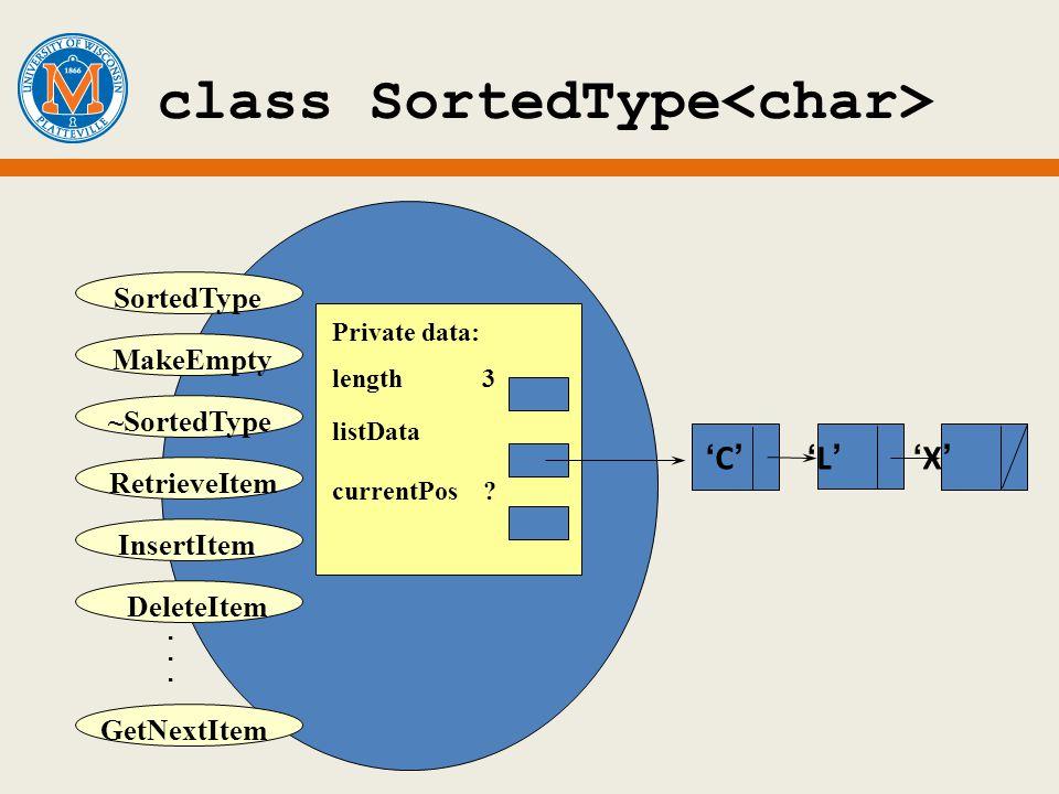 class SortedType MakeEmpty ~SortedType DeleteItem. InsertItem SortedType RetrieveItem GetNextItem C L X Private data: length 3 listData currentPos ?