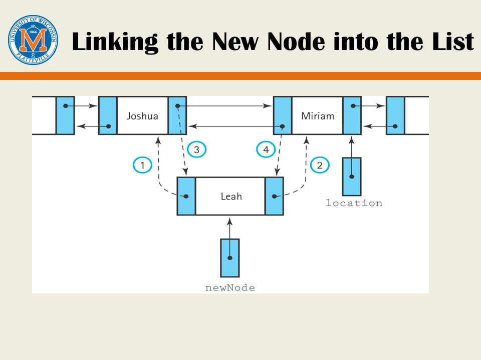 Linking the New Node into the List