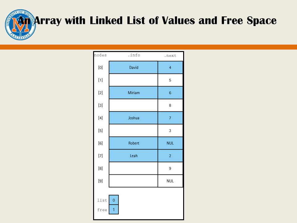An Array with Linked List of Values and Free Space