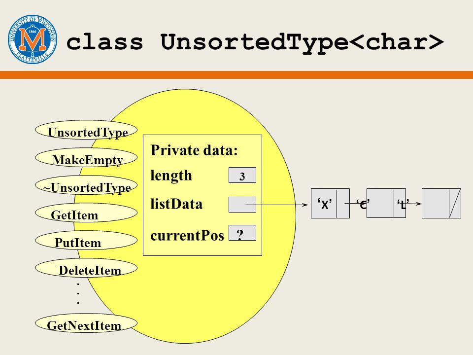 class UnsortedType MakeEmpty ~UnsortedType DeleteItem. PutItem UnsortedType GetItem GetNextItem X C L Private data: length 3 listData currentPos ?