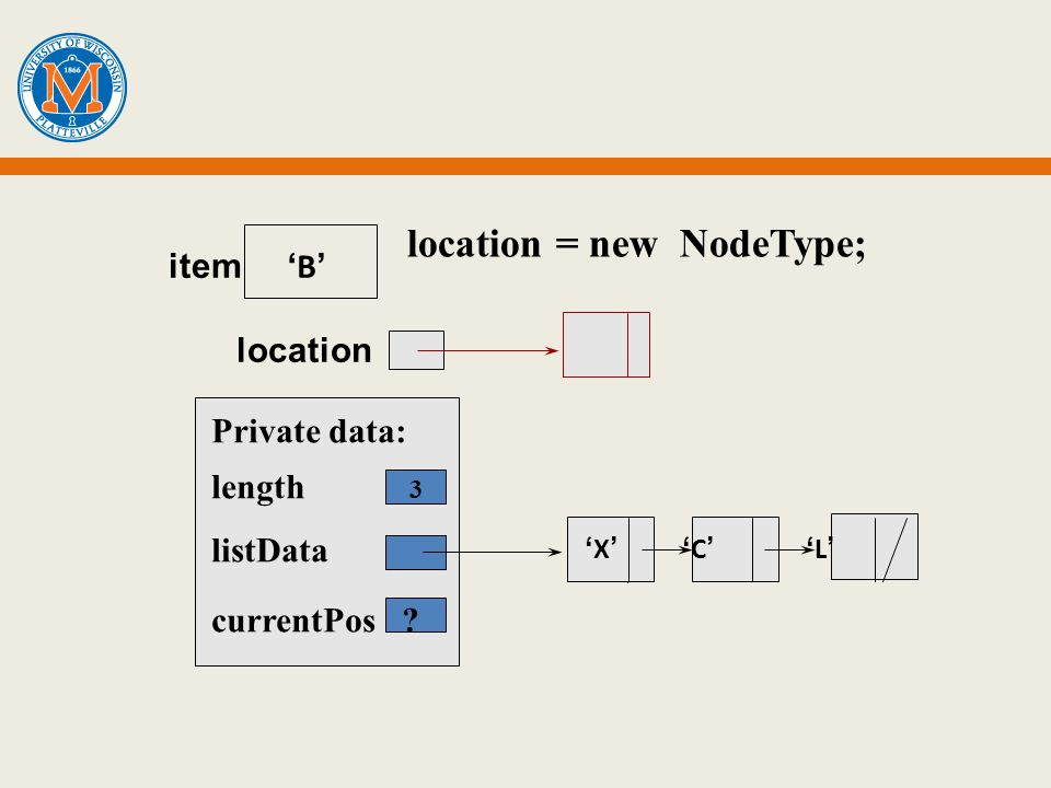 location = new NodeType; Private data: length 3 listData currentPos item location B X C L