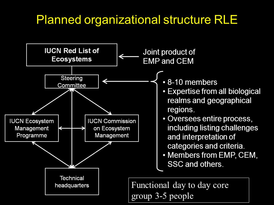 Planned organizational structure RLE 8-10 members Expertise from all biological realms and geographical regions.
