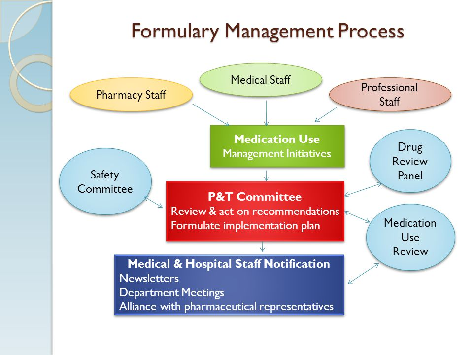 Formulary Management Process Pharmacy Staff Medical Staff Professional Staff Medication Use Management Initiatives P&T Committee Review & act on recom