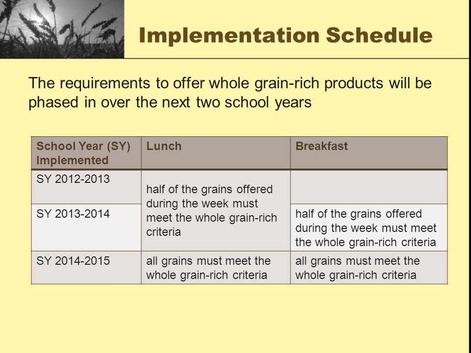 Implementation Schedule The requirements to offer whole grain-rich products will be phased in over the next two school years School Year (SY) Implemented LunchBreakfast SY 2012-2013 half of the grains offered during the week must meet the whole grain-rich criteria SY 2013-2014half of the grains offered during the week must meet the whole grain-rich criteria SY 2014-2015all grains must meet the whole grain-rich criteria