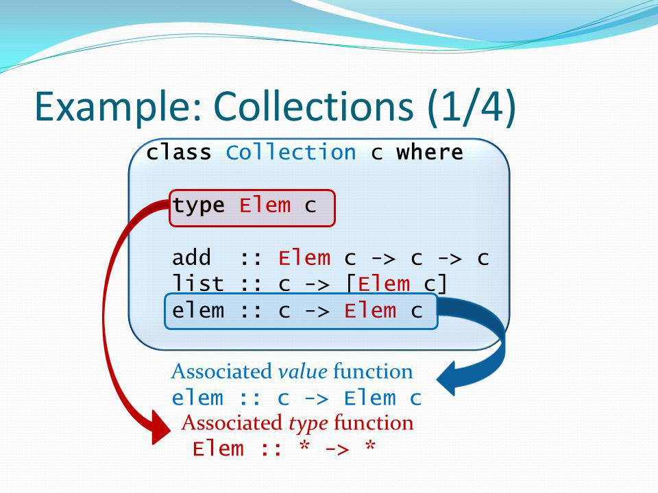 Example: Collections (1/4) class Collection c where type Elem c add :: Elem c -> c -> c list :: c -> [Elem c] elem :: c -> Elem c Associated type function Elem :: * -> * Associated value function elem :: c -> Elem c