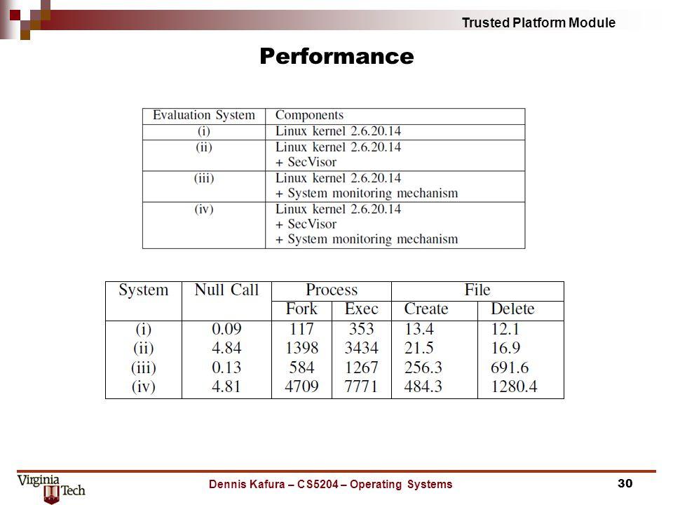 Trusted Platform Module Performance Dennis Kafura – CS5204 – Operating Systems30