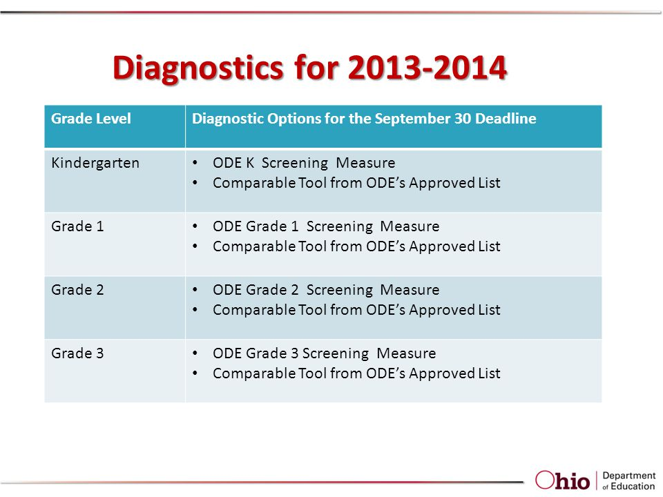 Diagnostics for 2013-2014 Grade LevelDiagnostic Options for the September 30 Deadline Kindergarten ODE K Screening Measure Comparable Tool from ODEs A