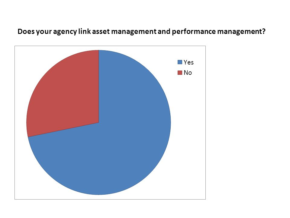 Does your agency link asset management and performance management?