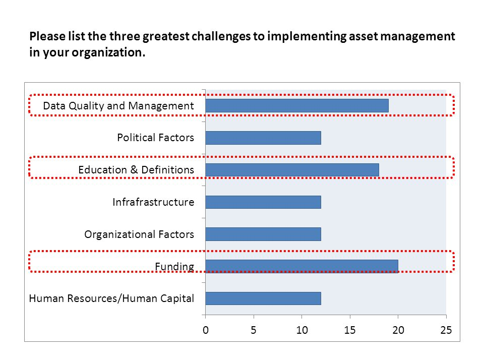 Please list the three greatest challenges to implementing asset management in your organization.