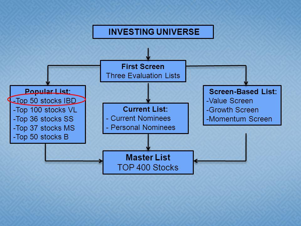 INVESTING UNIVERSE First Screen Three Evaluation Lists Current List: - Current Nominees - Personal Nominees Screen-Based List: -Value Screen -Growth Screen -Momentum Screen Master List TOP 400 Stocks Popular List: -Top 50 stocks IBD -Top 100 stocks VL -Top 36 stocks SS -Top 37 stocks MS -Top 50 stocks B