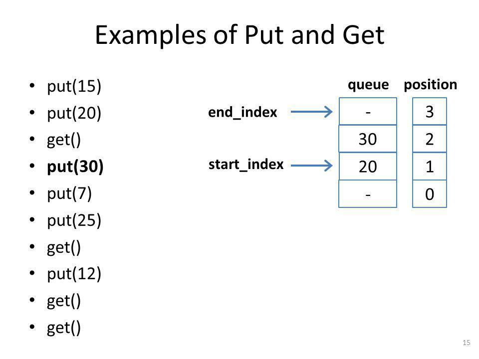 Examples of Put and Get put(15) put(20) get() put(30) put(7) put(25) get() put(12) get() 15 - 20 30 - queueposition 0 1 2 3 start_index end_index