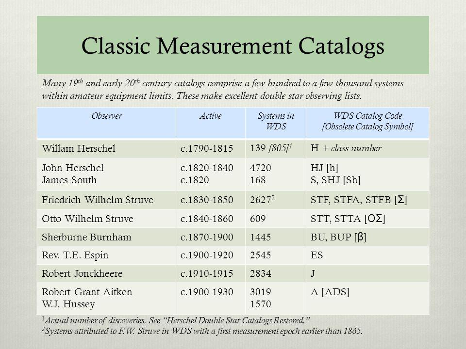 Classic Measurement Catalogs ObserverActiveSystems in WDS WDS Catalog Code [Obsolete Catalog Symbol] Willam Herschelc.1790-1815139 [805] 1 H + class number John Herschel James South c.1820-1840 c.1820 4720 168 HJ [h] S, SHJ [Sh] Friedrich Wilhelm Struvec.1830-18502627 2 STF, STFA, STFB [ Σ ] Otto Wilhelm Struvec.1840-1860609 STT, STTA [ ΟΣ ] Sherburne Burnhamc.1870-19001445 BU, BUP [ β ] Rev.