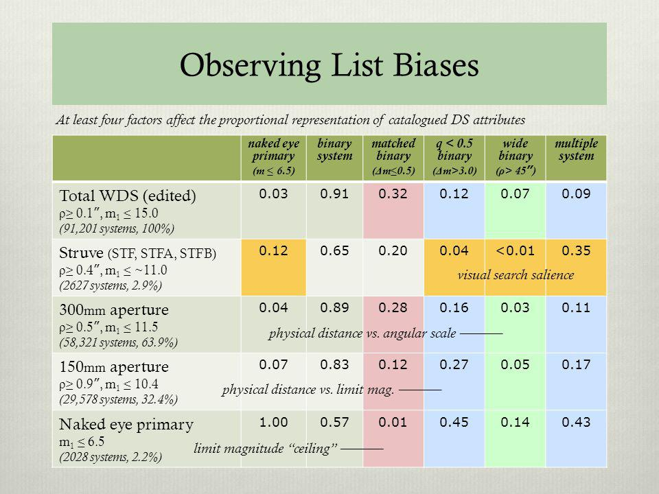 Observing List Biases naked eye primary (m 6.5) binary system matched binary ( Δ m 0.5) q < 0.5 binary ( Δ m>3.0) wide binary ( ρ > 45 ) multiple system Total WDS (edited) ρ 0.1, m 1 15.0 (91,201 systems, 100%) 0.030.910.320.120.070.09 Struve (STF, STFA, STFB) ρ 0.4, m 1 ~11.0 (2627 systems, 2.9%) 0.120.650.200.04<0.010.35 300 mm aperture ρ 0.5, m 1 11.5 (58,321 systems, 63.9%) 0.040.890.280.160.030.11 150 mm aperture ρ 0.9, m 1 10.4 (29,578 systems, 32.4%) 0.070.830.120.270.050.17 Naked eye primary m 1 6.5 (2028 systems, 2.2%) 1.000.570.010.450.140.43 At least four factors affect the proportional representation of catalogued DS attributes limit magnitude ceiling visual search salience physical distance vs.