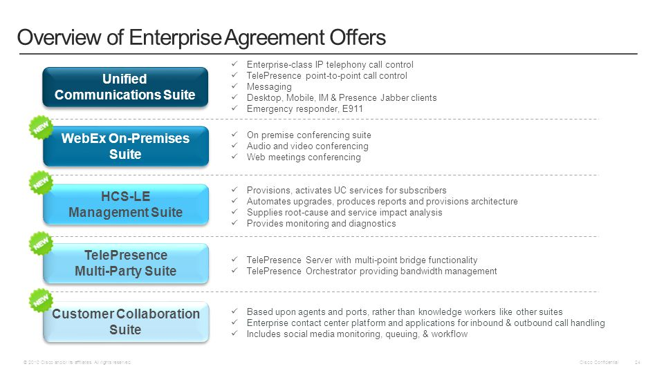 Cisco Confidential © 2010 Cisco and/or its affiliates. All rights reserved. 24 Overview of Enterprise Agreement Offers Unified Communications Suite We