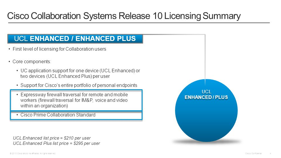 Cisco Confidential © 2010 Cisco and/or its affiliates. All rights reserved. 4 First level of licensing for Collaboration users Core components: UC app