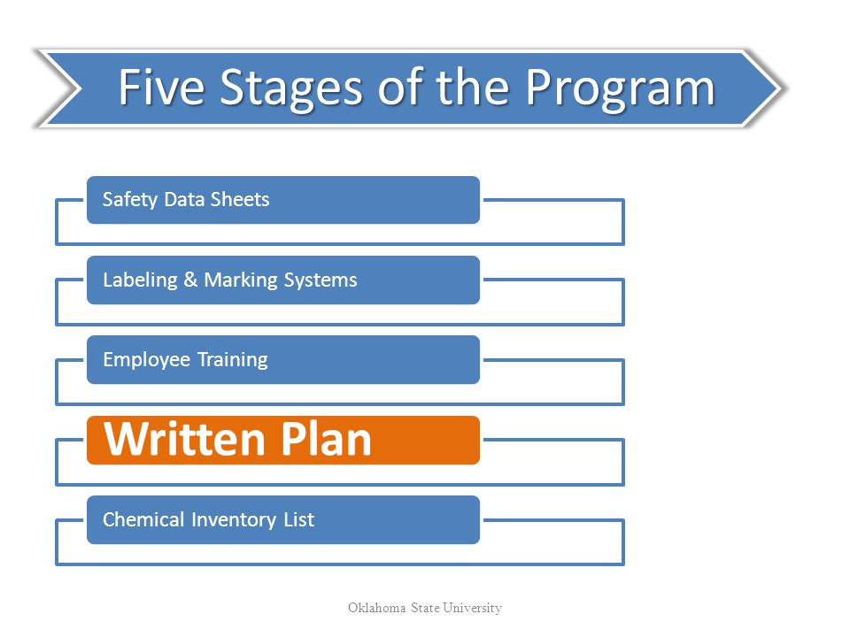 Five Stages of the Program Safety Data SheetsLabeling & Marking SystemsEmployee Training Written Plan Chemical Inventory List Oklahoma State University