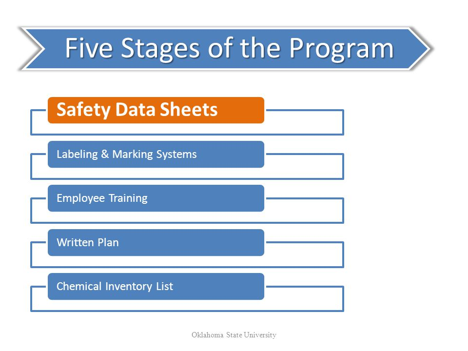 Five Stages of the Program Safety Data Sheets Labeling & Marking SystemsEmployee TrainingWritten PlanChemical Inventory List Oklahoma State University