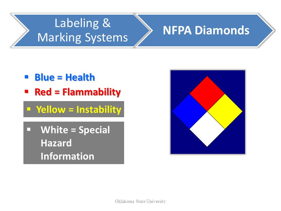Labeling & Marking Systems NFPA Diamonds Blue = Health Blue = Health Red = Flammability Red = Flammability Yellow = Instability White = Special Hazard Information Oklahoma State University