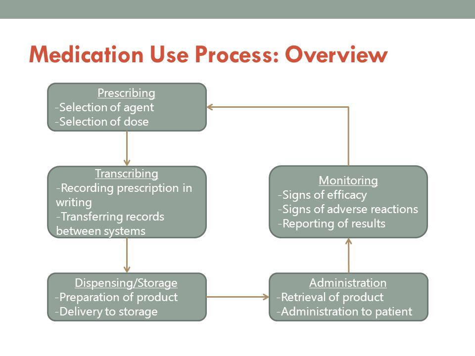 Medication Use Process: Overview Prescribing -Selection of agent -Selection of dose Transcribing -Recording prescription in writing -Transferring reco