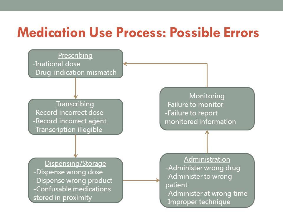 Medication Use Process: Possible Errors Prescribing -Irrational dose -Drug-indication mismatch Transcribing -Record incorrect dose -Record incorrect a