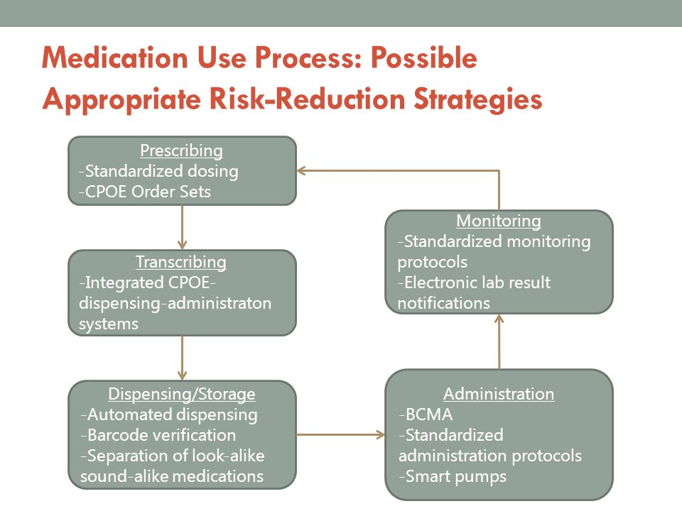Medication Use Process: Possible Appropriate Risk-Reduction Strategies Prescribing -Standardized dosing -CPOE Order Sets Transcribing -Integrated CPOE