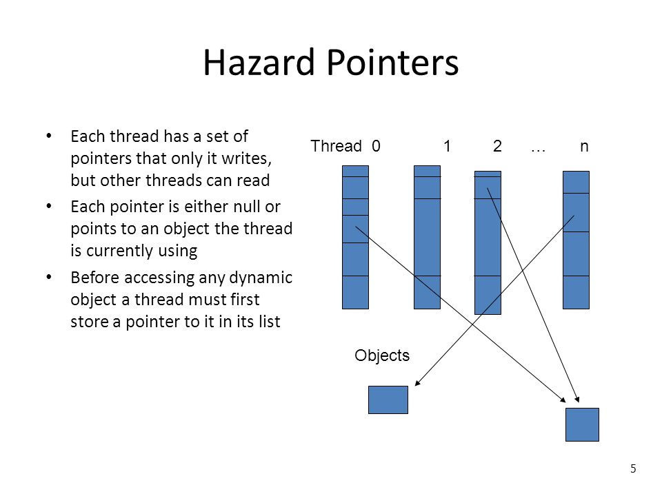 Hazard Pointers Each thread has a set of pointers that only it writes, but other threads can read Each pointer is either null or points to an object t