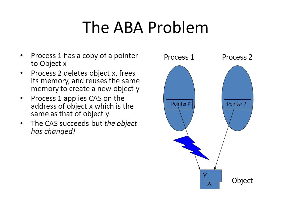 The ABA Problem Process 1 has a copy of a pointer to Object x Process 2 deletes object x, frees its memory, and reuses the same memory to create a new